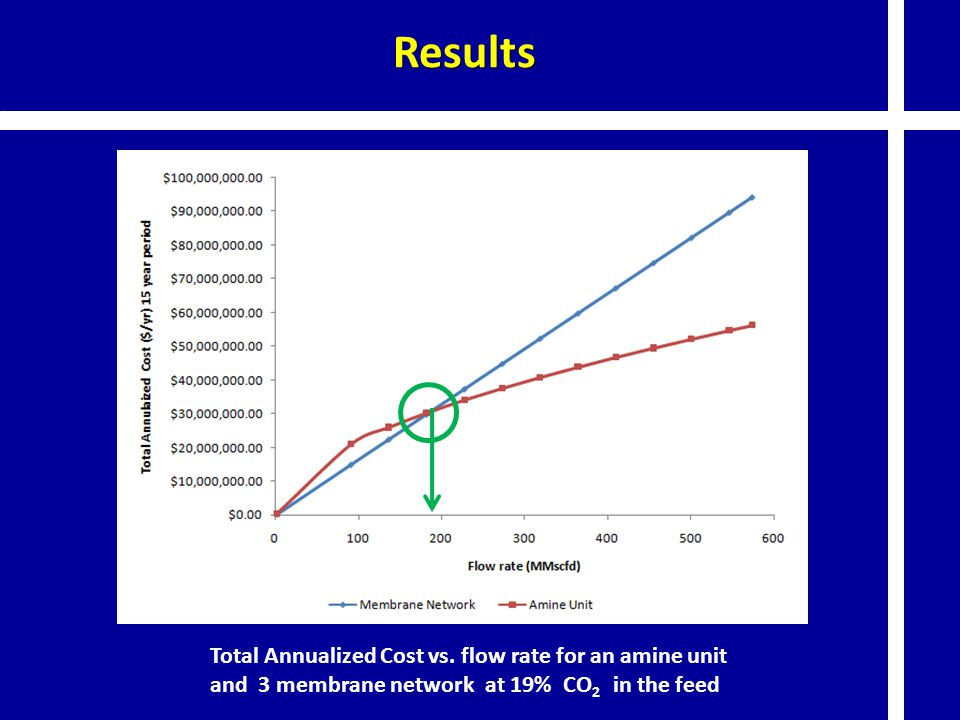 Results Total Annualized Cost vs.