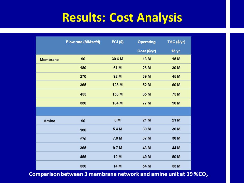 Results: Cost Analysis