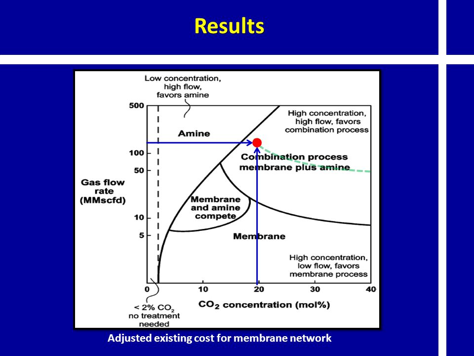 Results Adjusted existing cost for membrane network