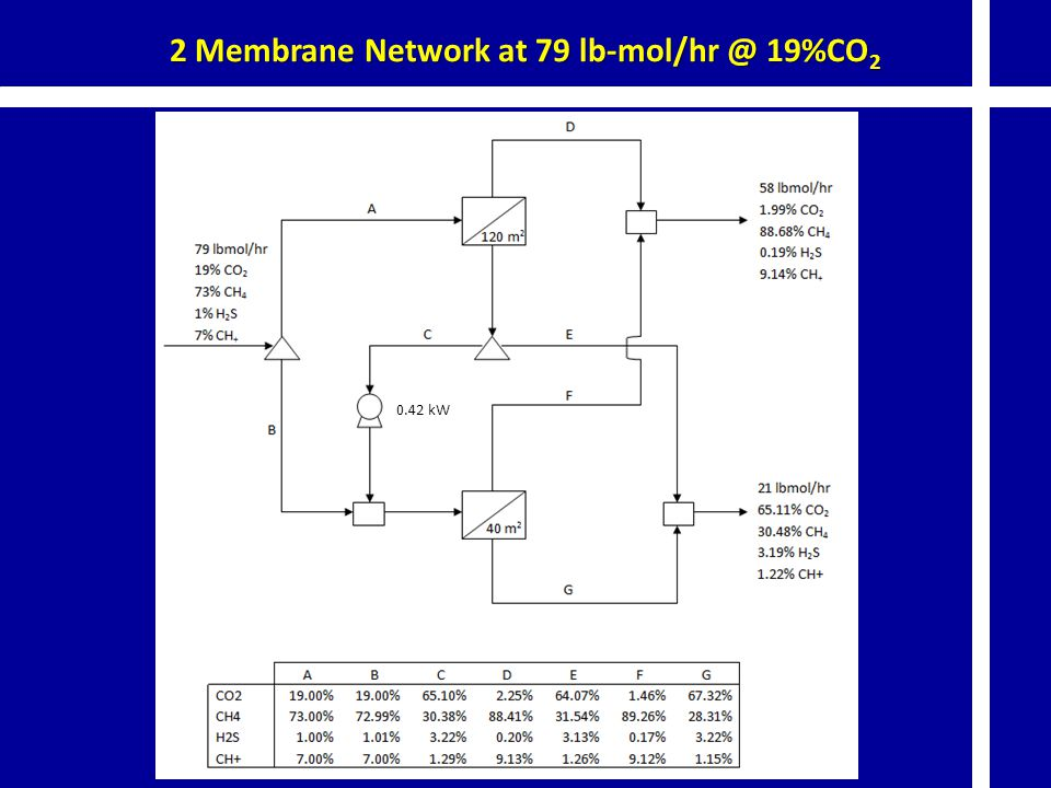 2 Membrane Network at 79 lb-mol/hr @ 19%CO2