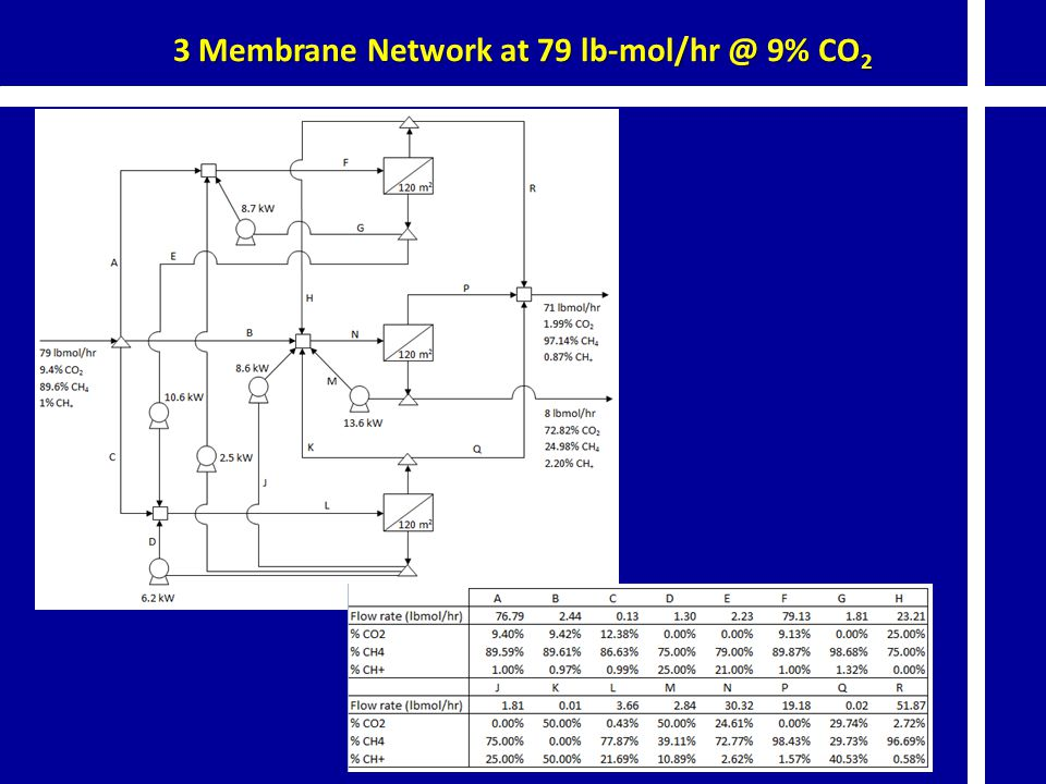 3 Membrane Network at 79 lb-mol/hr @ 9% CO2