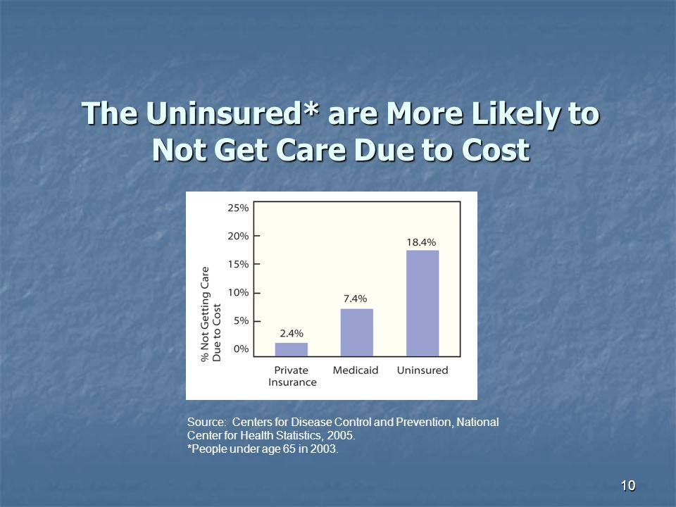 The Uninsured* are More Likely to Not Get Care Due to Cost