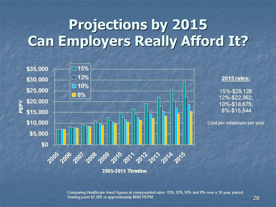 Projections by 2015 Can Employers Really Afford It