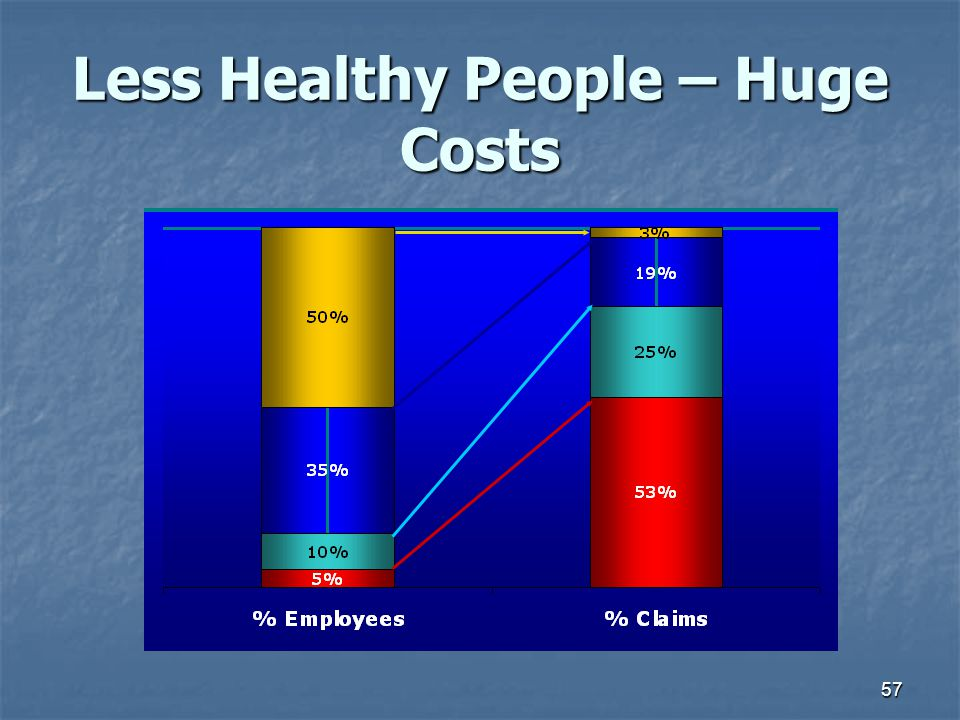 Less Healthy People – Huge Costs