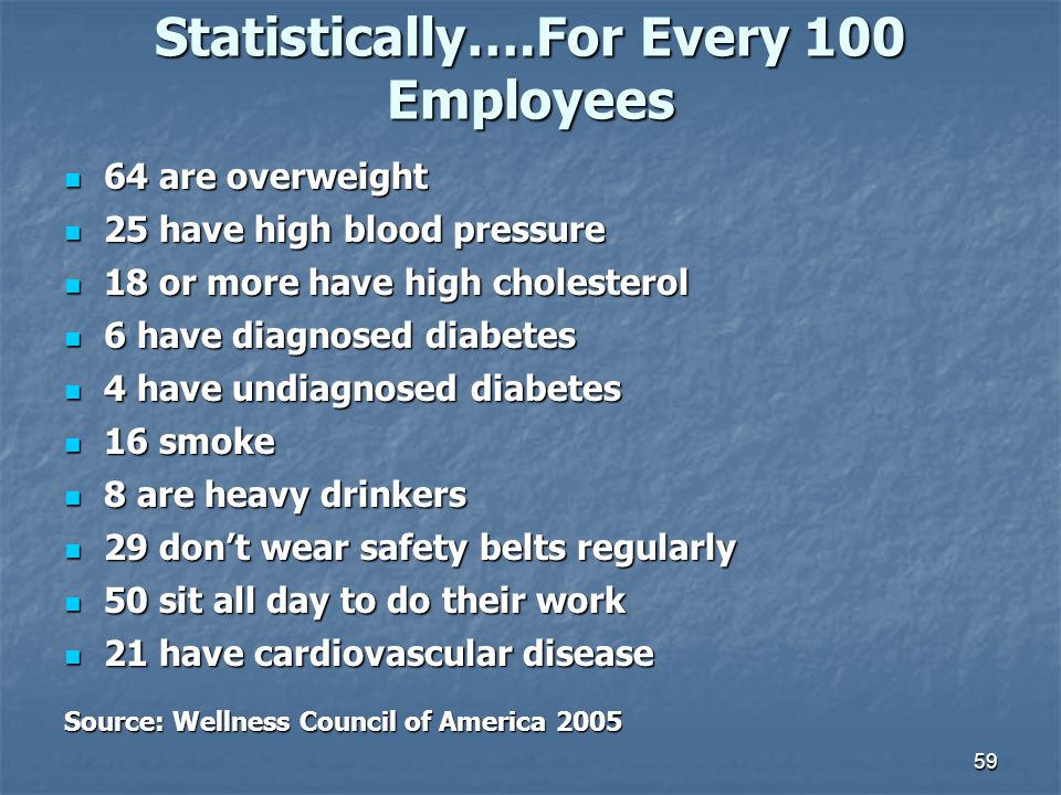 Statistically….For Every 100 Employees