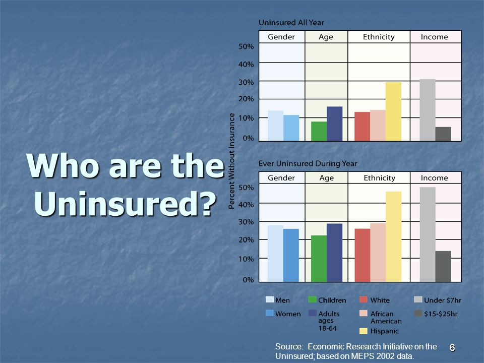Who are the Uninsured Hispanics and low income adults are most likely to be uninsured.