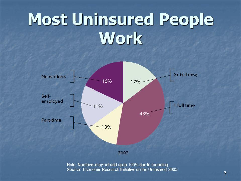 Most Uninsured People Work