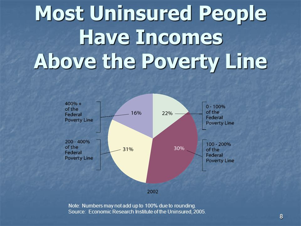 Most Uninsured People Have Incomes Above the Poverty Line