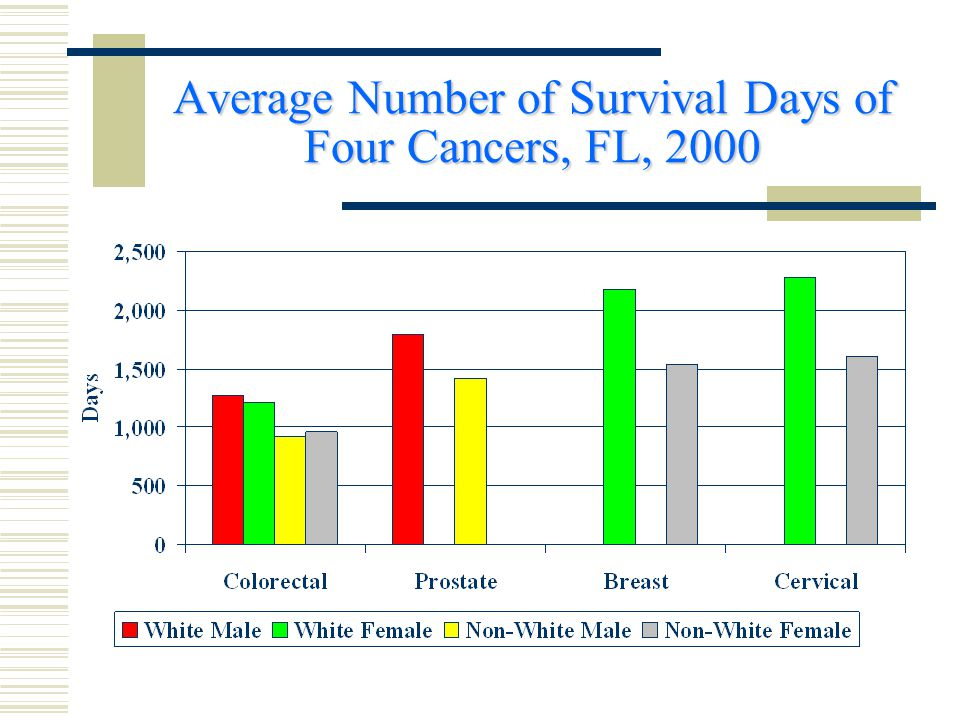 Average Number of Survival Days of Four Cancers, FL, 2000