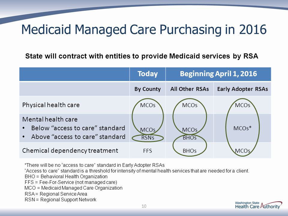 Medicaid Managed Care Purchasing in 2016