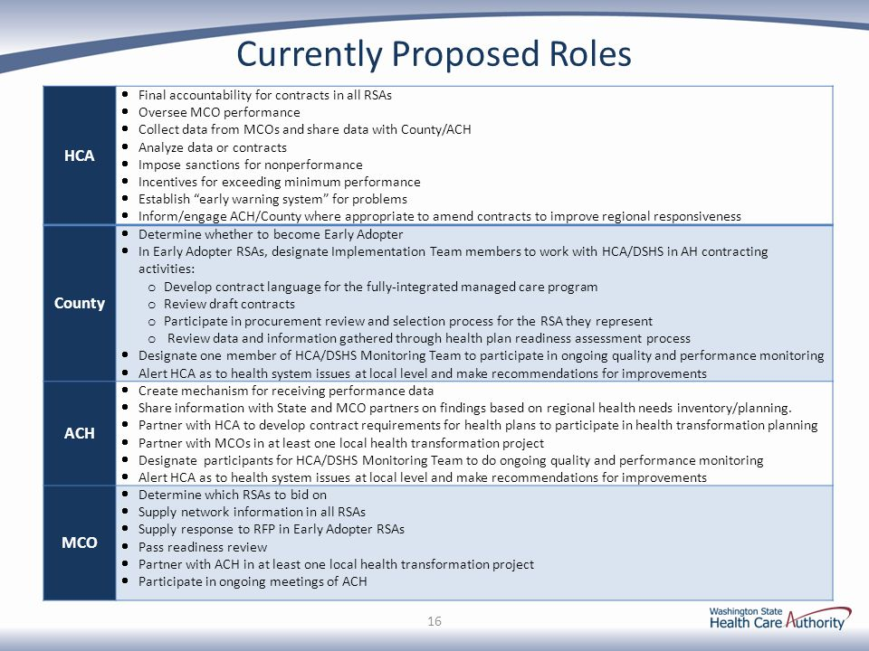 Currently Proposed Roles