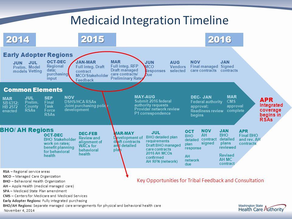 Medicaid Integration Timeline