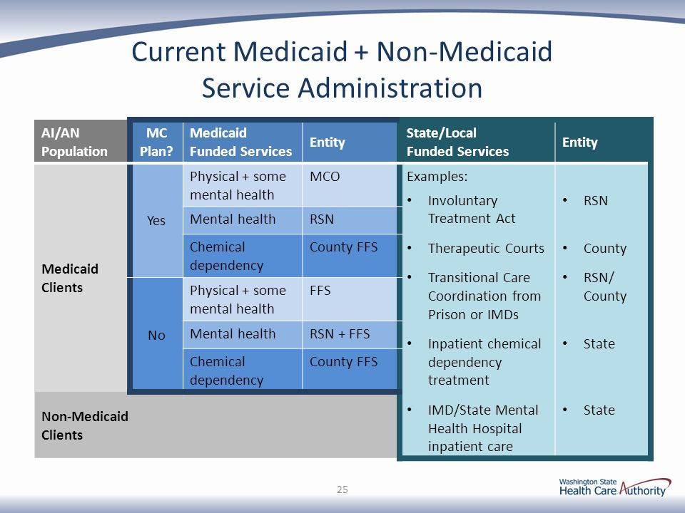 Current Medicaid + Non-Medicaid Service Administration