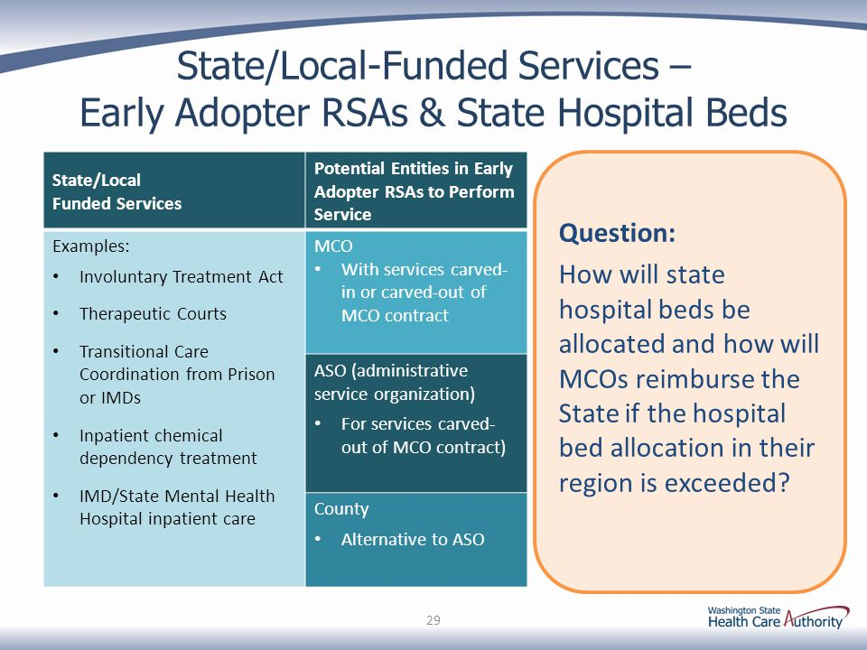 State/Local-Funded Services – Early Adopter RSAs & State Hospital Beds