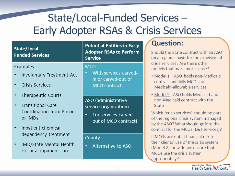 State/Local-Funded Services – Early Adopter RSAs & Crisis Services