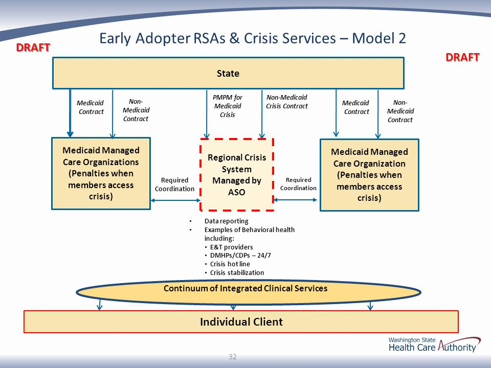 Early Adopter RSAs & Crisis Services – Model 2