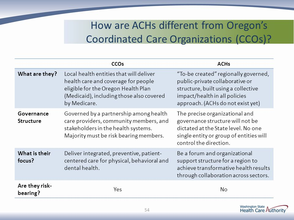 How are ACHs different from Oregon's Coordinated Care Organizations (CCOs)