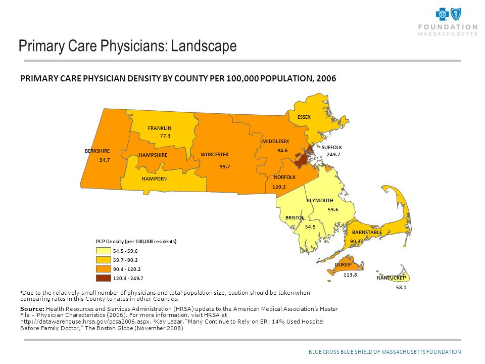 Primary Care Physicians: Landscape