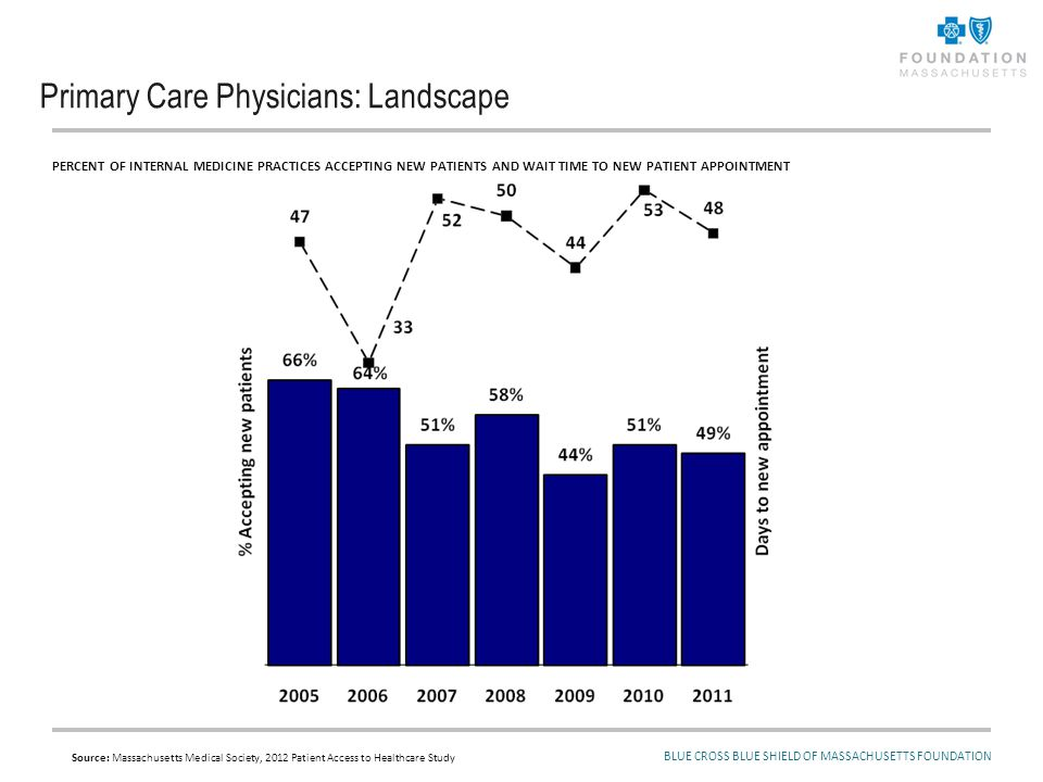 Primary Care Physicians and Recent Legislation: More and/or Different