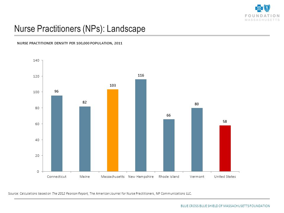 Nurse Practitioners (NPs) and Recent Legislation: More and/or Different