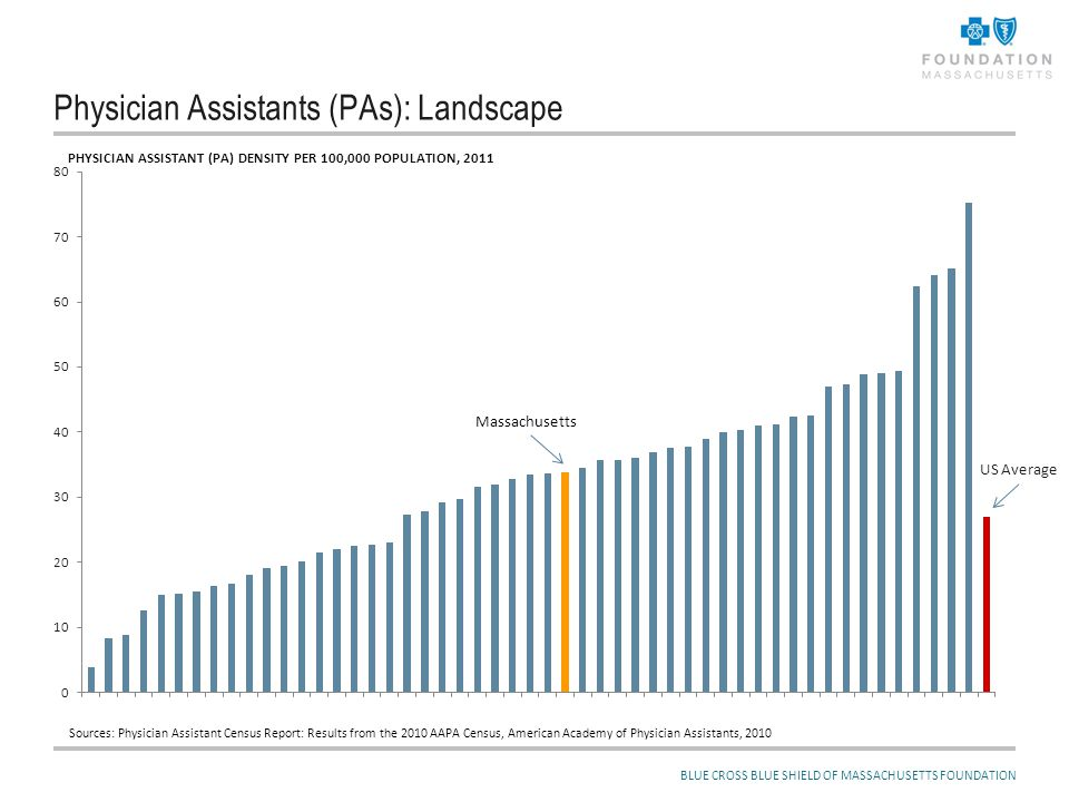 Physician Assistants (PAs) and Recent Legislation: More and/or Different