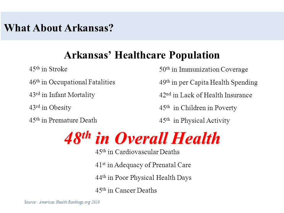 Arkansas' Healthcare Population