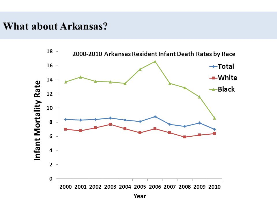 Infant Mortality by Race in Arkansas