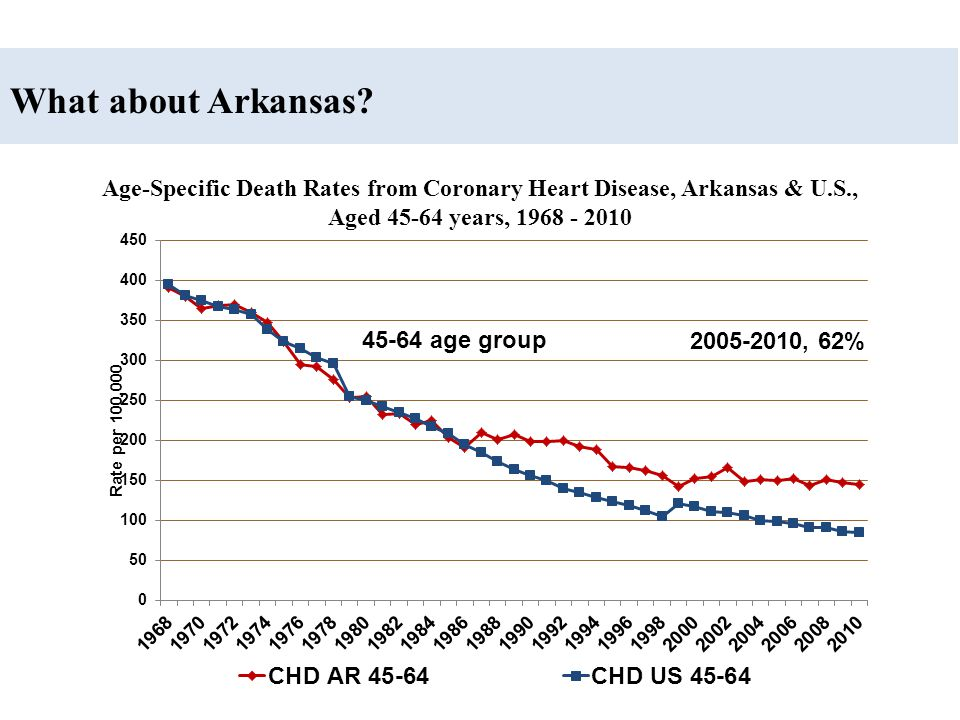 Age-Specific Death Rates from Coronary Heart Disease, Arkansas & U.S.,