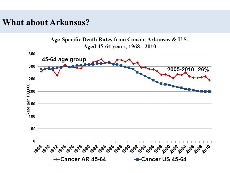 Age-Specific Death Rates from Cancer, Arkansas & U.S.,