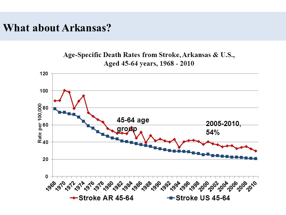 Age-Specific Death Rates from Stroke, Arkansas & U.S.,