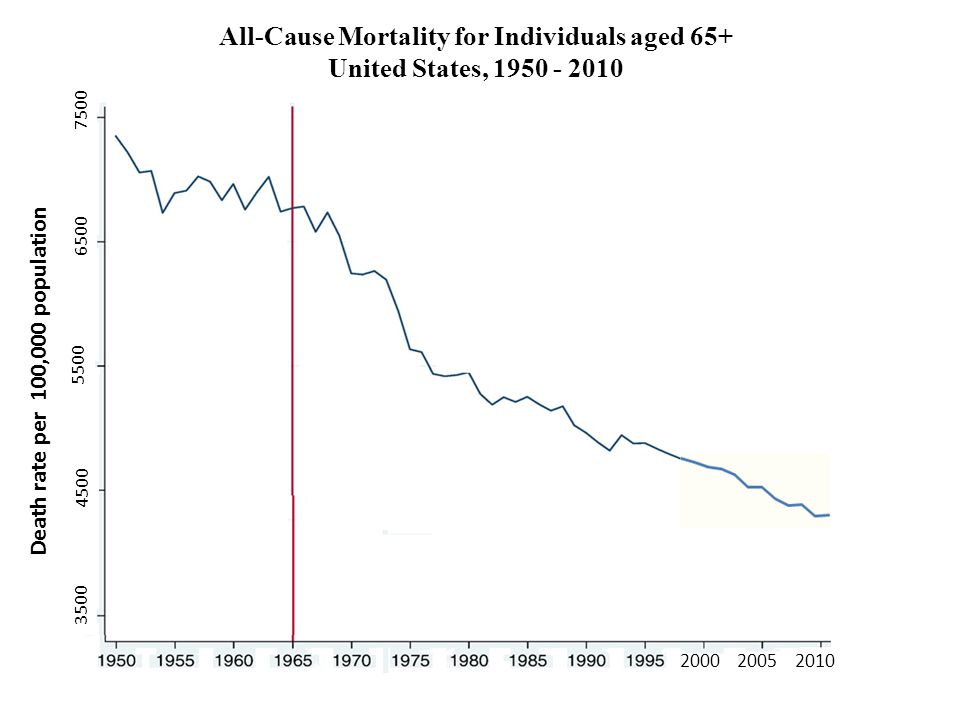All-Cause Mortality for Individuals aged 65+