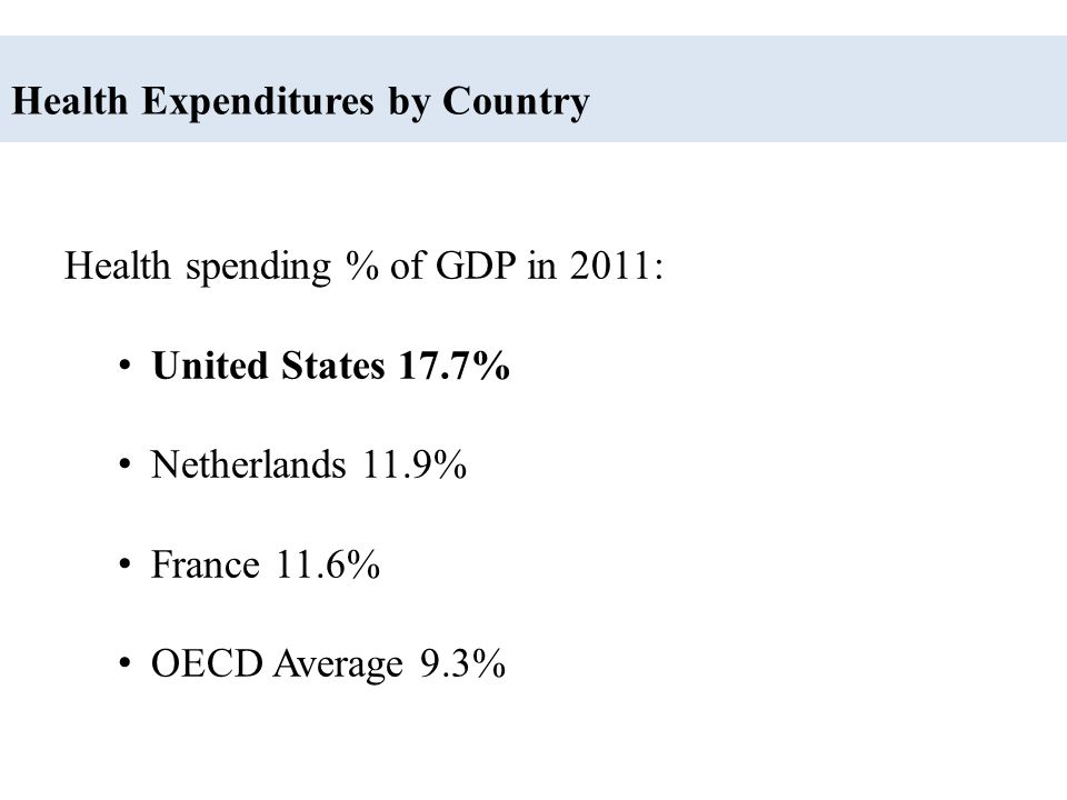 Health Expenditures by Country