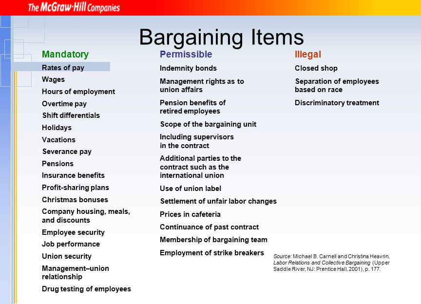 Bargaining Items Mandatory Permissible Illegal Rates of pay Wages