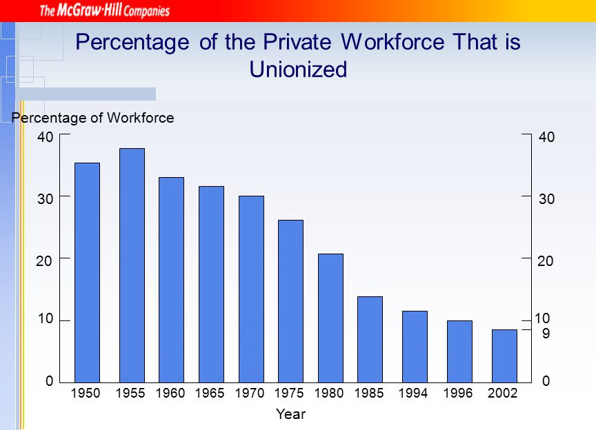 Percentage of the Private Workforce That is Unionized