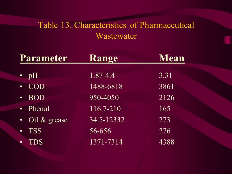Table 13. Characteristics of Pharmaceutical Wastewater