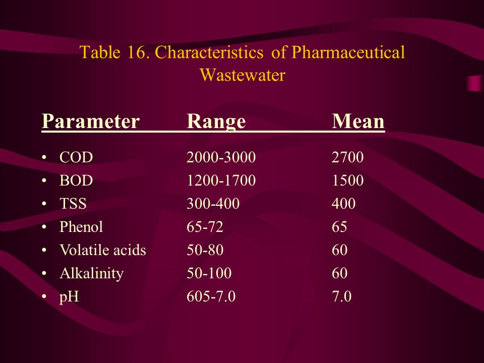 Table 16. Characteristics of Pharmaceutical Wastewater