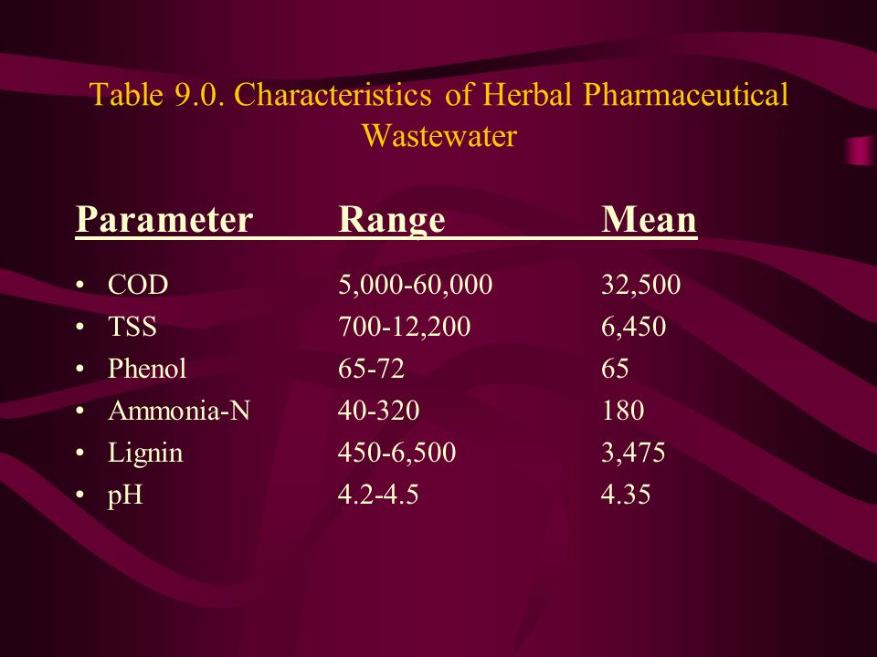 Table 9.0. Characteristics of Herbal Pharmaceutical Wastewater
