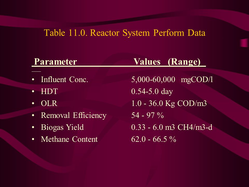 Table 11.0. Reactor System Perform Data