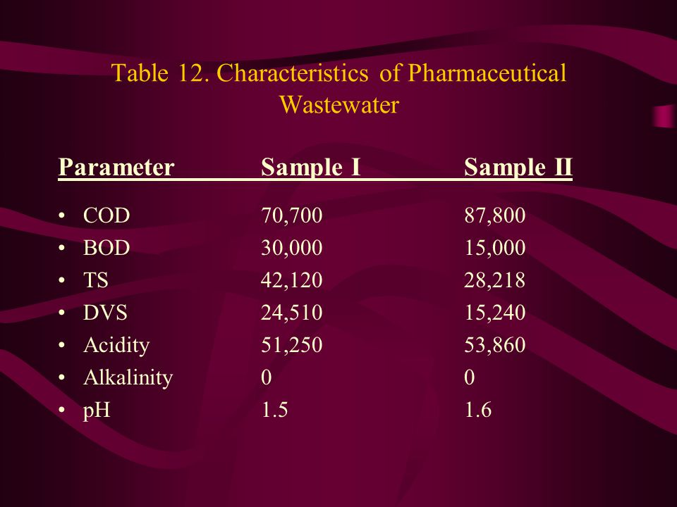 Table 12. Characteristics of Pharmaceutical Wastewater