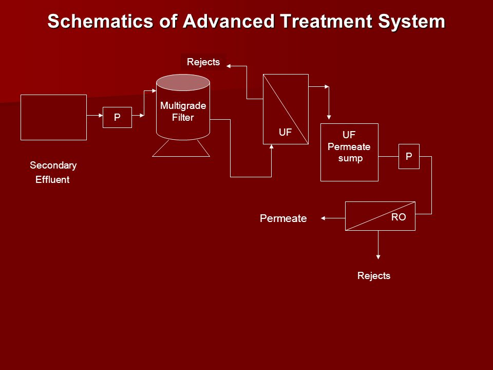 Schematics of Advanced Treatment System