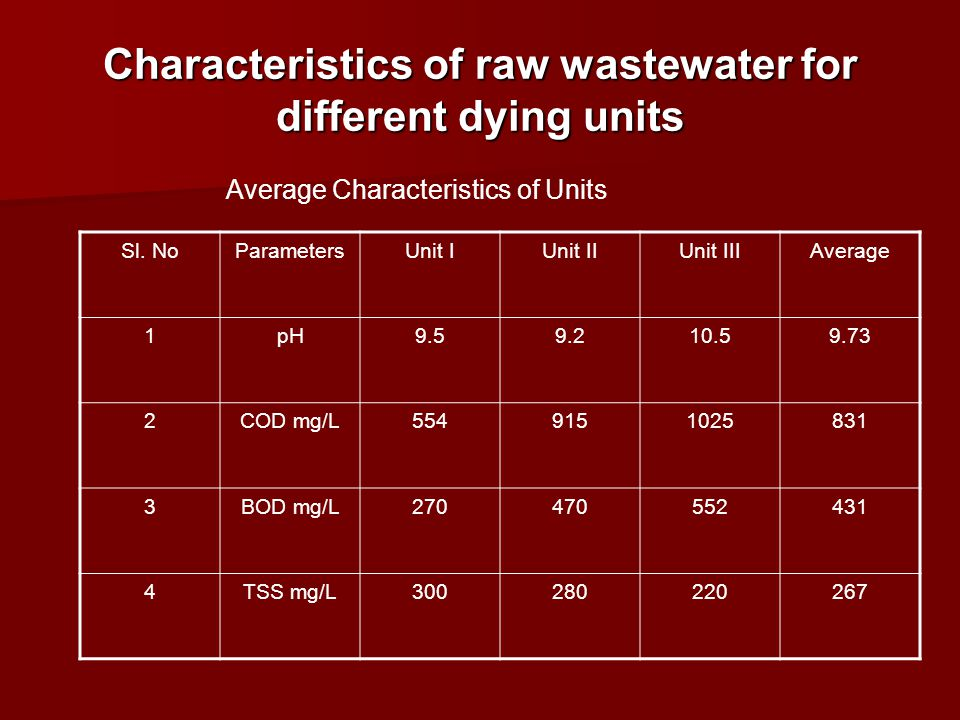 Characteristics of raw wastewater for different dying units