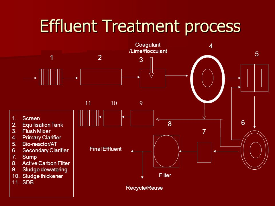 Effluent Treatment process