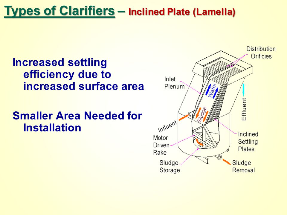 Types of Clarifiers – Inclined Plate (Lamella)