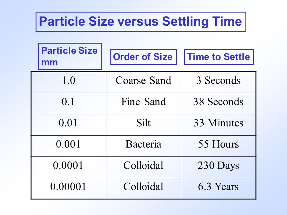 Particle Size versus Settling Time