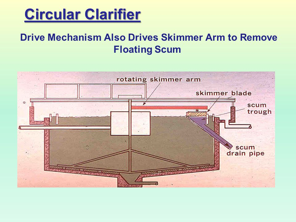 Drive Mechanism Also Drives Skimmer Arm to Remove Floating Scum