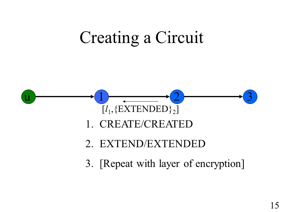 Creating a Circuit u 1 2 3 CREATE/CREATED EXTEND/EXTENDED