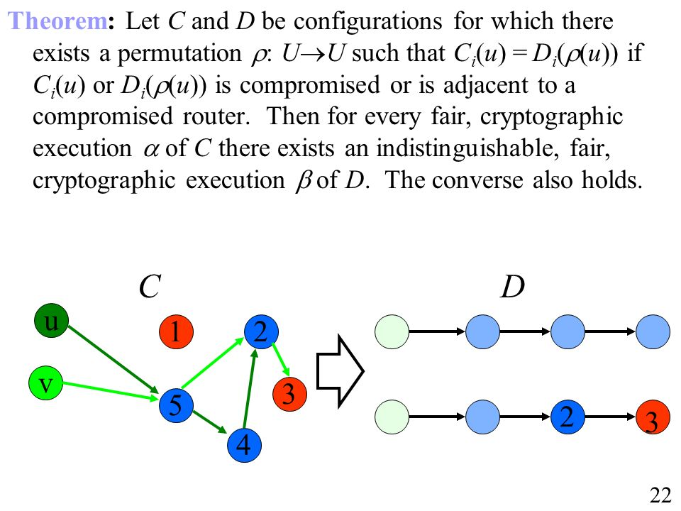 Theorem: Let C and D be configurations for which there exists a permutation : UU such that Ci(u) = Di((u)) if Ci(u) or Di((u)) is compromised or is adjacent to a compromised router. Then for every fair, cryptographic execution  of C there exists an indistinguishable, fair, cryptographic execution  of D. The converse also holds.