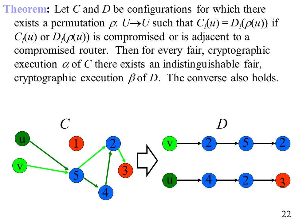 Theorem: Let C and D be configurations for which there exists a permutation : UU such that Ci(u) = Di((u)) if Ci(u) or Di((u)) is compromised or is adjacent to a compromised router. Then for every fair, cryptographic execution  of C there exists an indistinguishable fair, cryptographic execution  of D. The converse also holds.