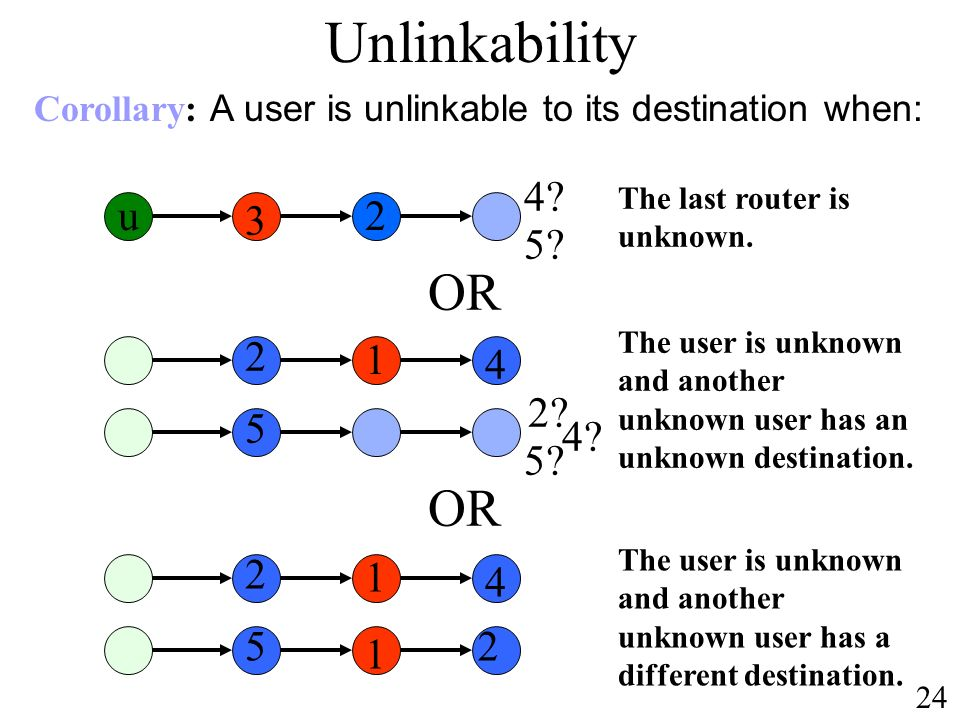 Unlinkability Corollary: A user is unlinkable to its destination when: 4 The last router is unknown.