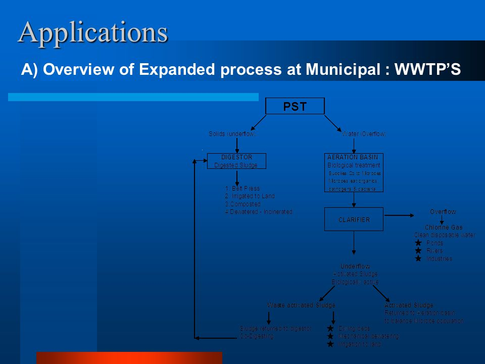 Applications A) Overview of Expanded process at Municipal : WWTP'S